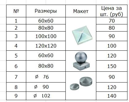 Стоимость металлические крышки